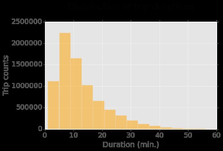 Data simple - CitiBike